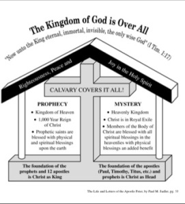 CHART: THE KINGDOM OF GOD OVER ALL